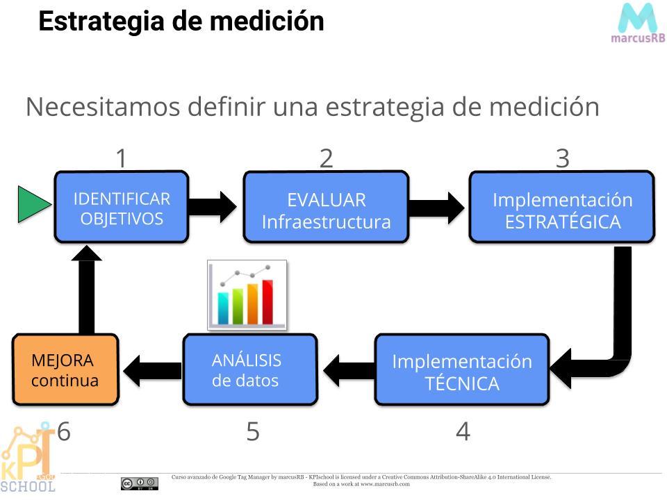 estrategia de plan de medición resumido - MarcusRB