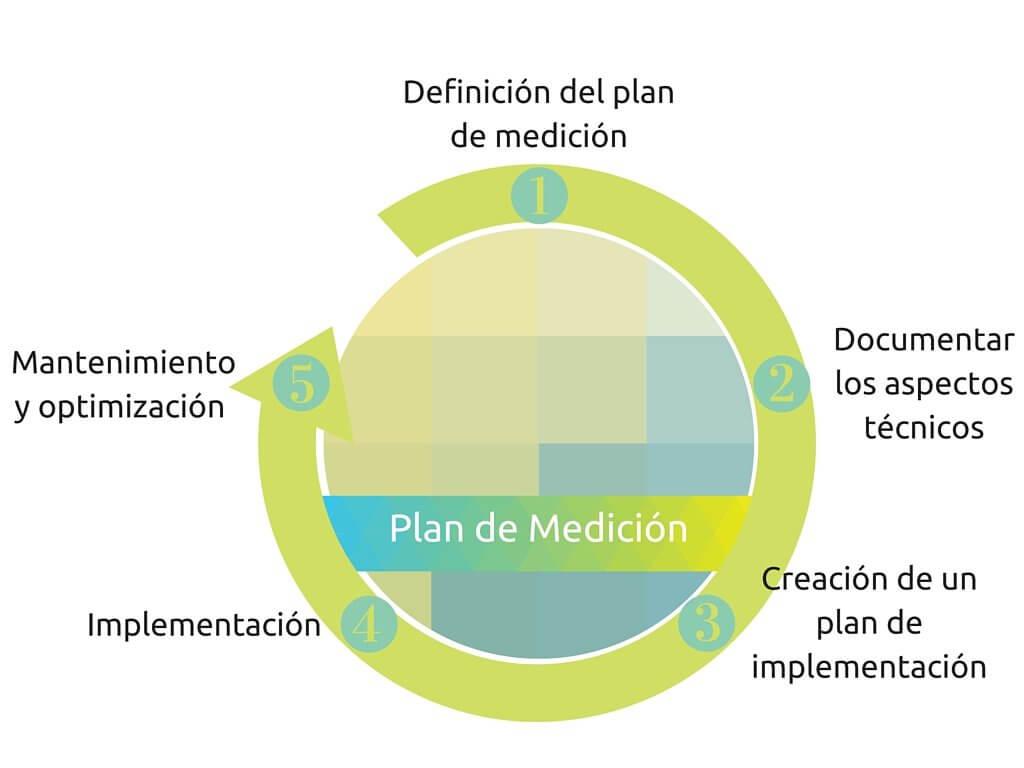 estrategia de plan de medición